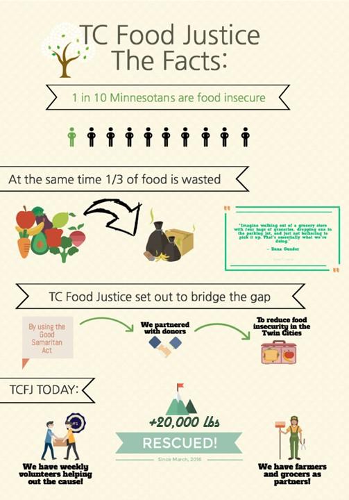 Website Infographic Summer 17